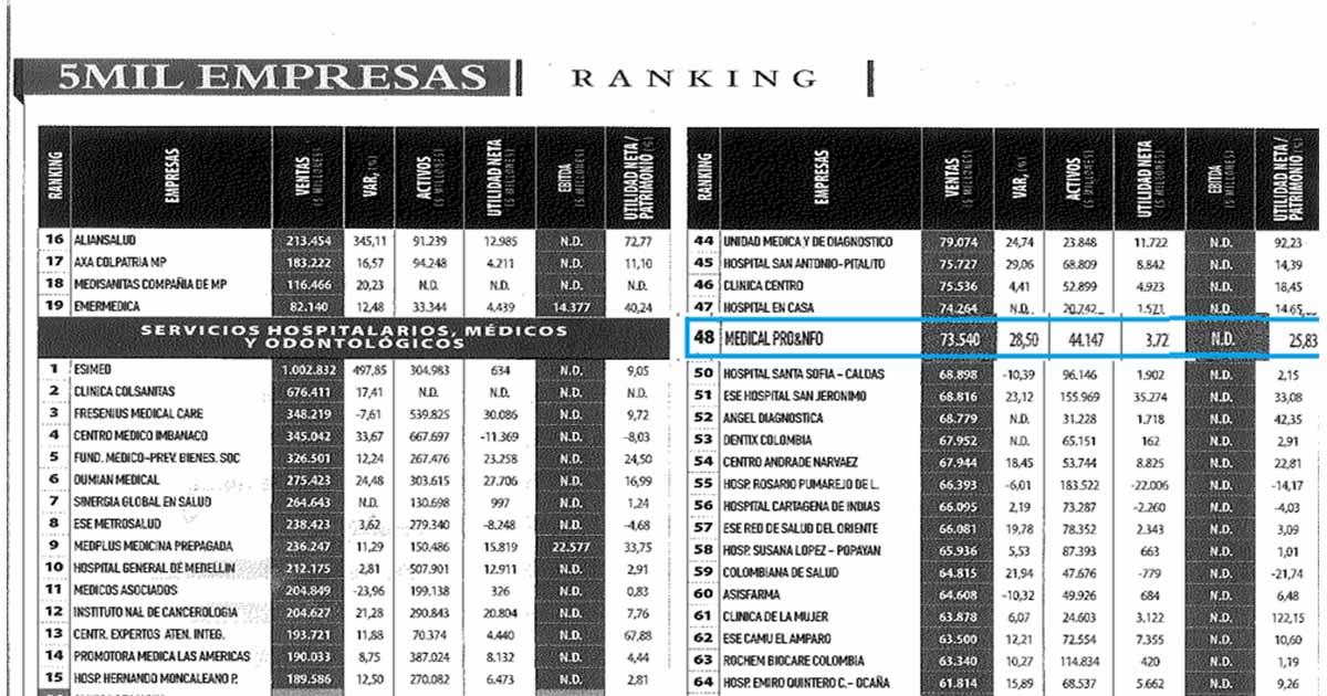 Clínica Medical ocupó el puesto 48 en el ranking publicado por la revista Dinero
